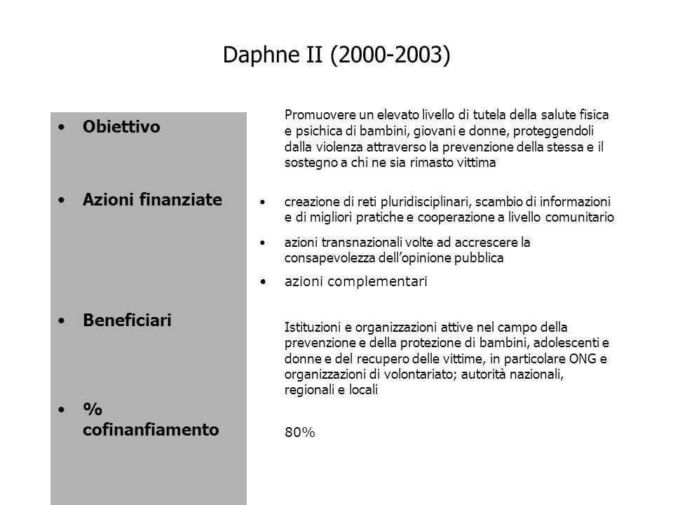 Daphne II (2000-2003) Obiettivo Azioni finanziate Beneficiari
