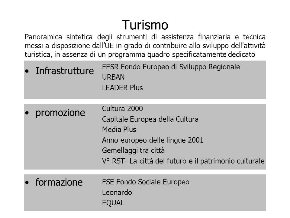 Turismo Panoramica sintetica degli strumenti di assistenza finanziaria e tecnica messi a disposizione dall'UE in grado di contribuire allo sviluppo dell attività turistica, in assenza di un programma quadro specificatamente dedicato