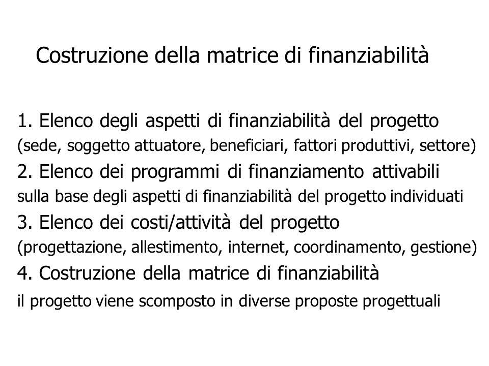 Costruzione della matrice di finanziabilità