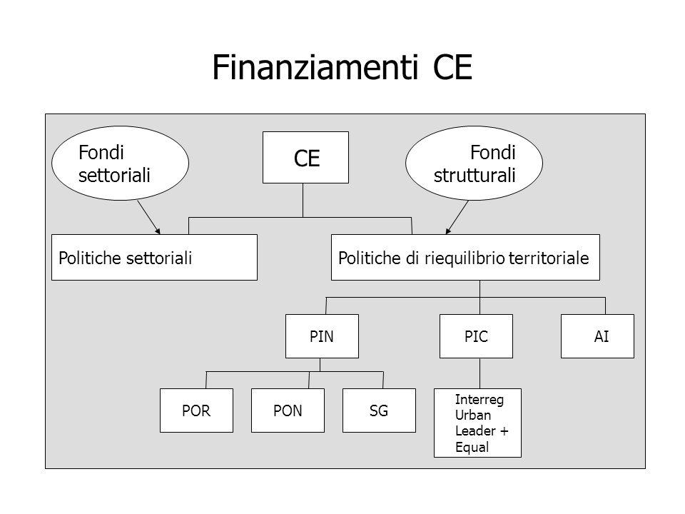 Finanziamenti CE Fondi settoriali Fondi strutturali