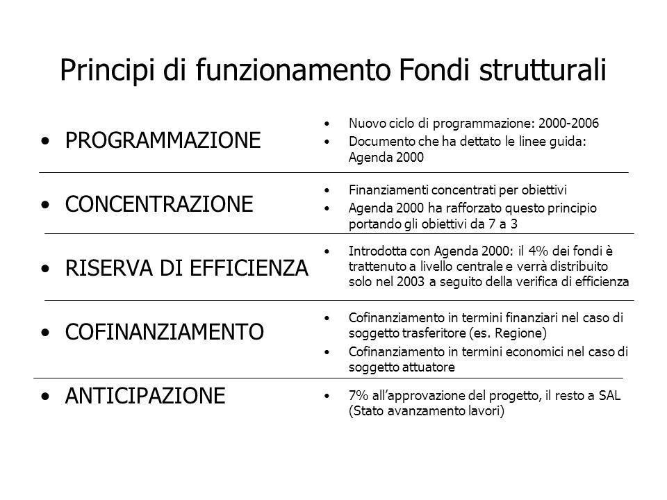 Principi di funzionamento Fondi strutturali