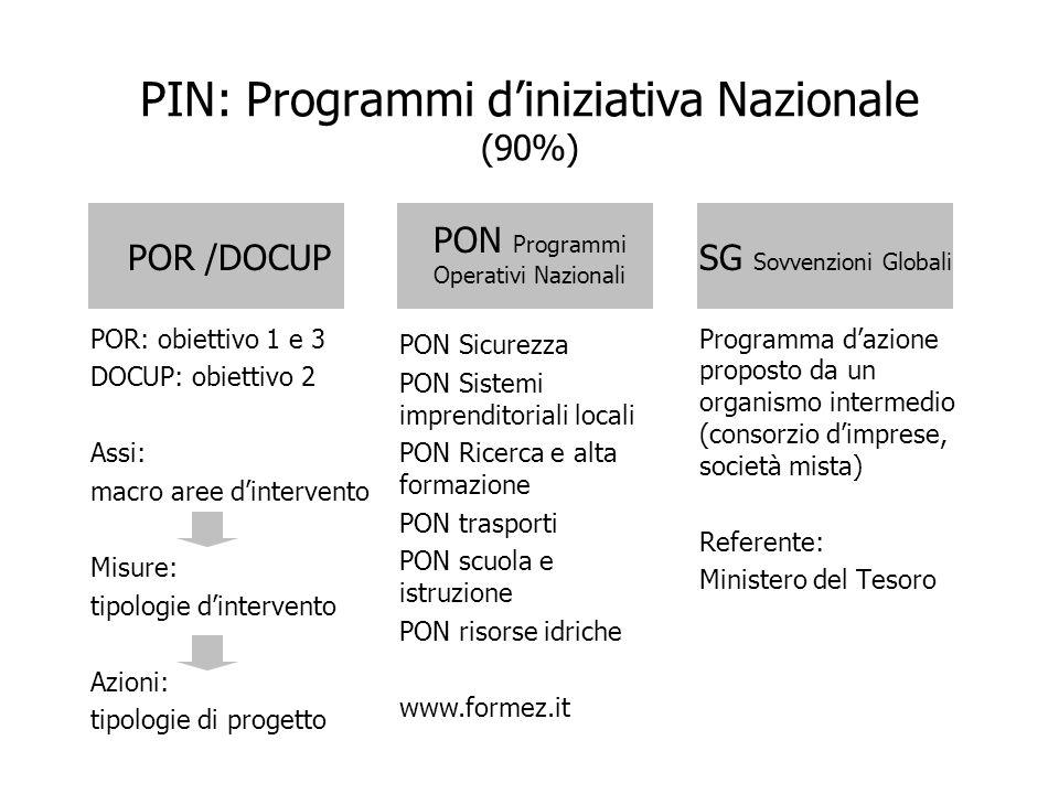 PIN: Programmi d'iniziativa Nazionale (90%)