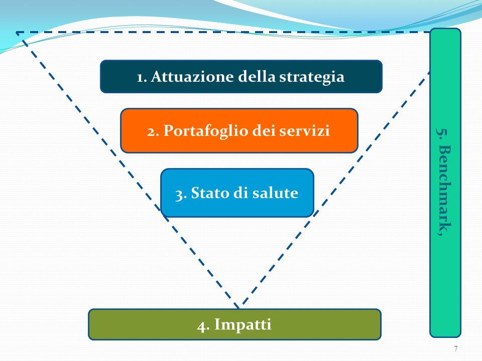 1. Attuazione della strategia 2. Portafoglio dei servizi