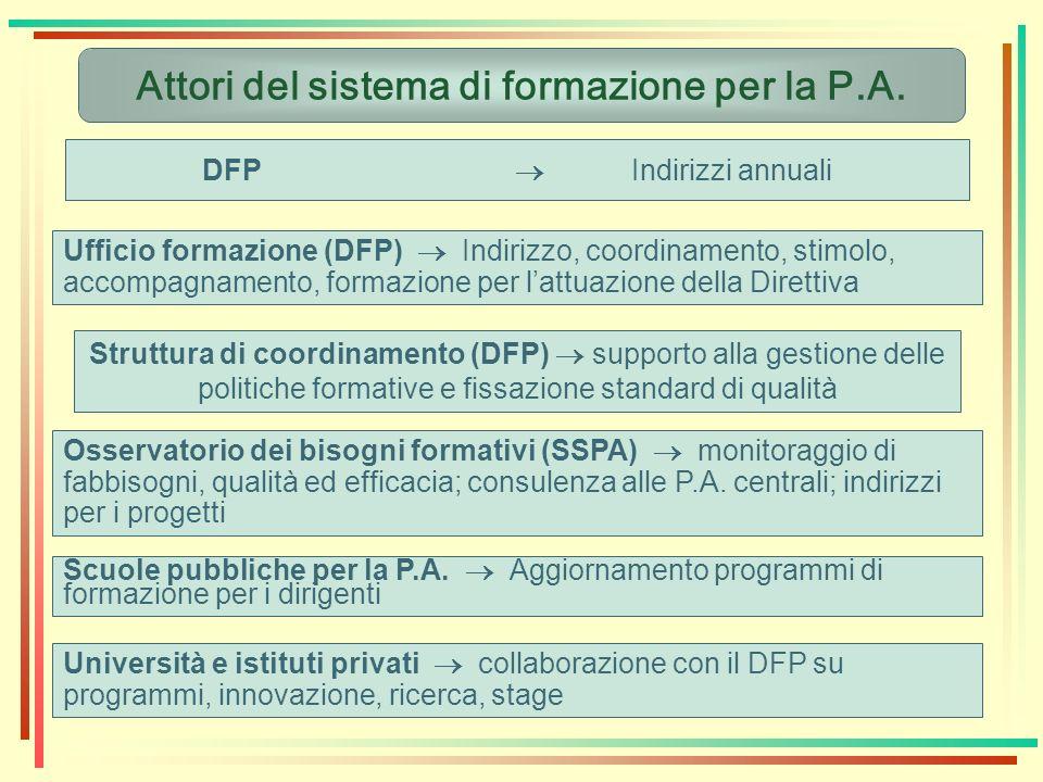Attori del sistema di formazione per la P.A.