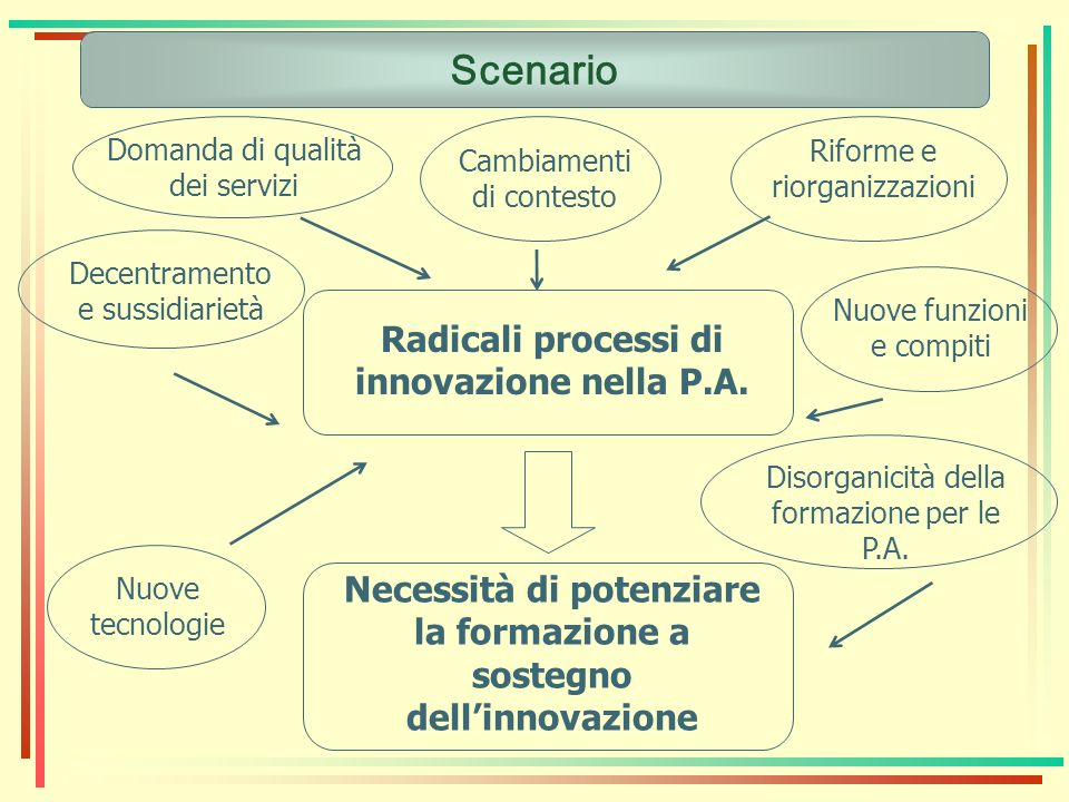 Scenario Radicali processi di innovazione nella P.A.