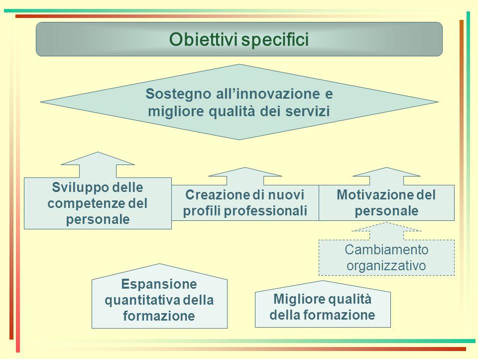 Obiettivi specifici Sostegno all'innovazione e migliore qualità dei servizi. Sviluppo delle competenze del personale.