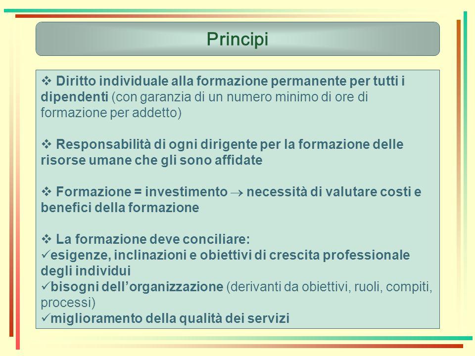 Principi Diritto individuale alla formazione permanente per tutti i dipendenti (con garanzia di un numero minimo di ore di formazione per addetto)