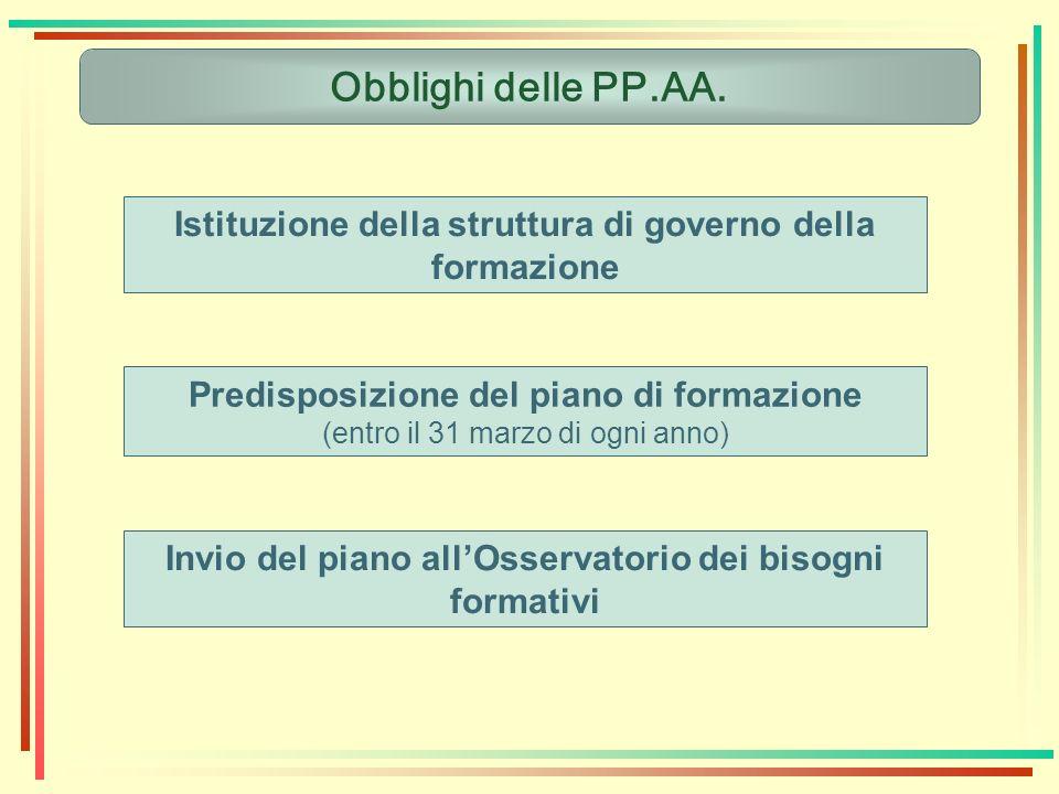 Obblighi delle PP.AA. Istituzione della struttura di governo della formazione. Predisposizione del piano di formazione.