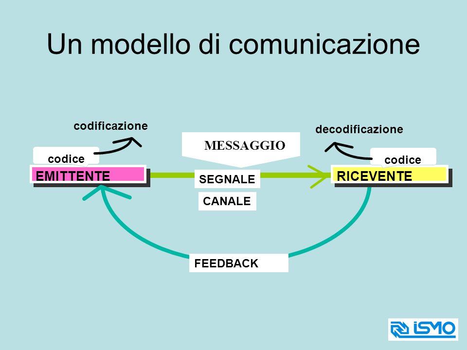 Un modello di comunicazione