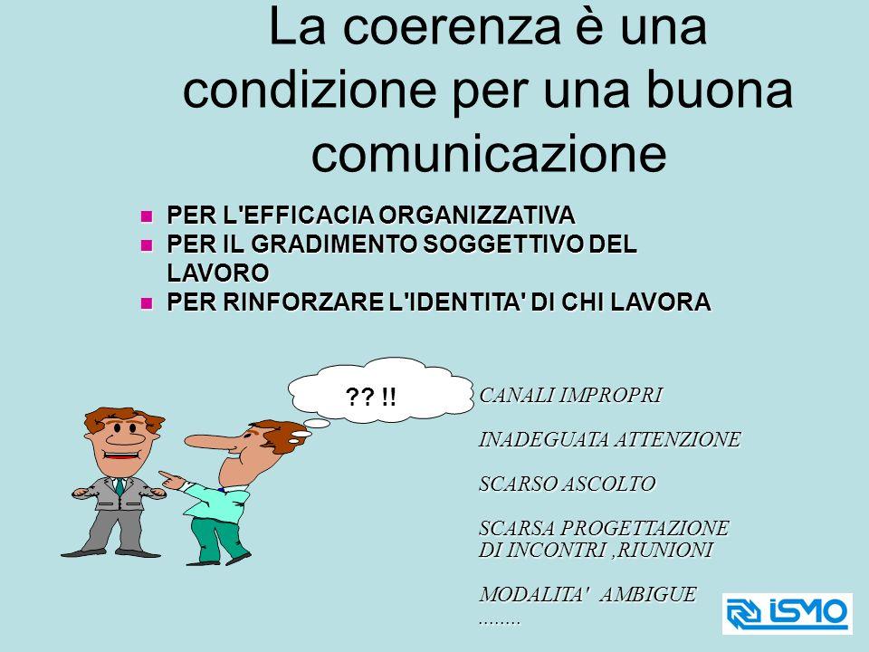 La coerenza è una condizione per una buona comunicazione
