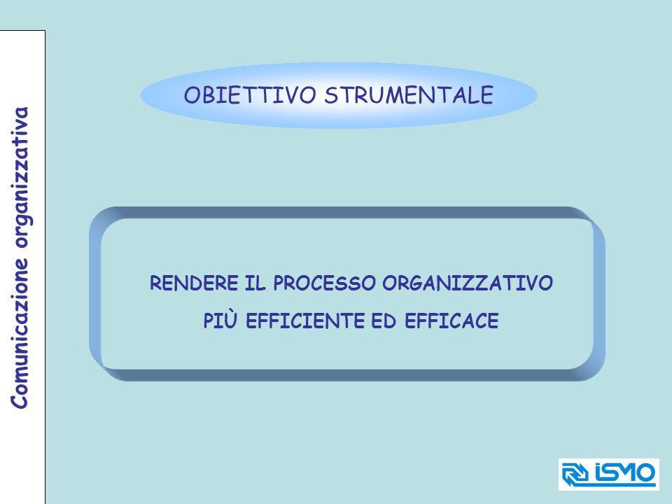 RENDERE IL PROCESSO ORGANIZZATIVO PIÙ EFFICIENTE ED EFFICACE