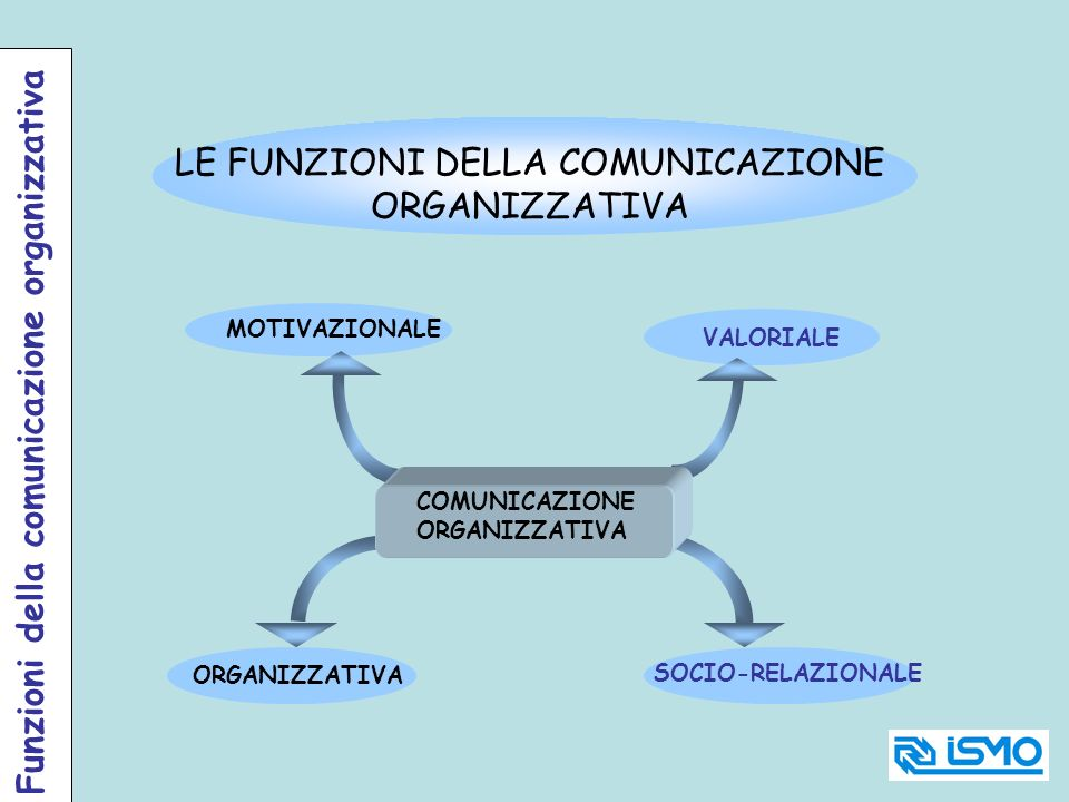 LE FUNZIONI DELLA COMUNICAZIONE ORGANIZZATIVA
