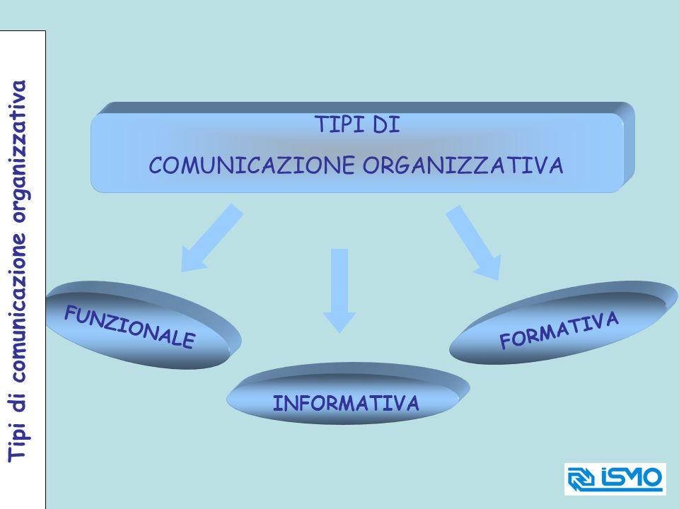 Tipi di comunicazione organizzativa