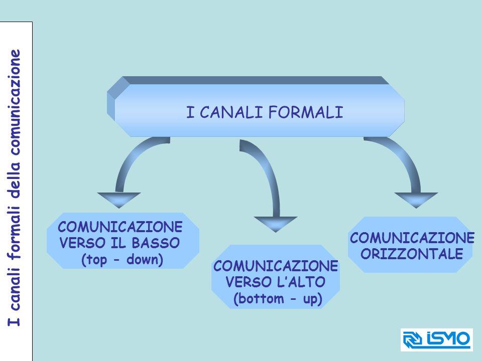 I canali formali della comunicazione