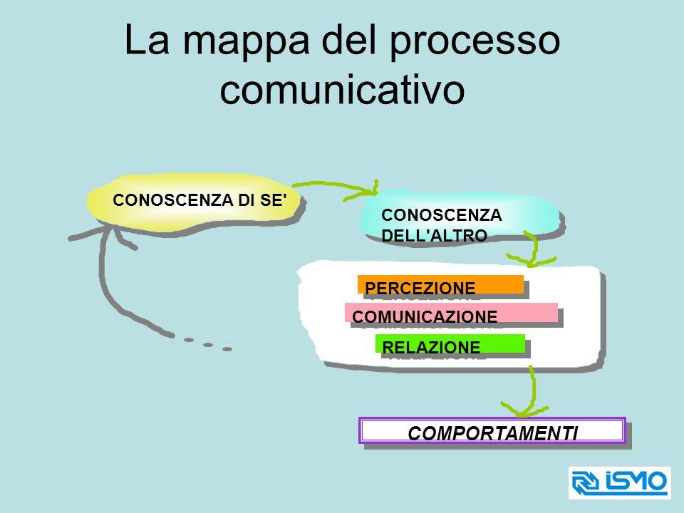 La mappa del processo comunicativo