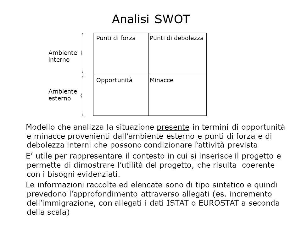 Analisi SWOT Punti di forza Punti di debolezza. Opportunità Minacce. Ambiente interno.