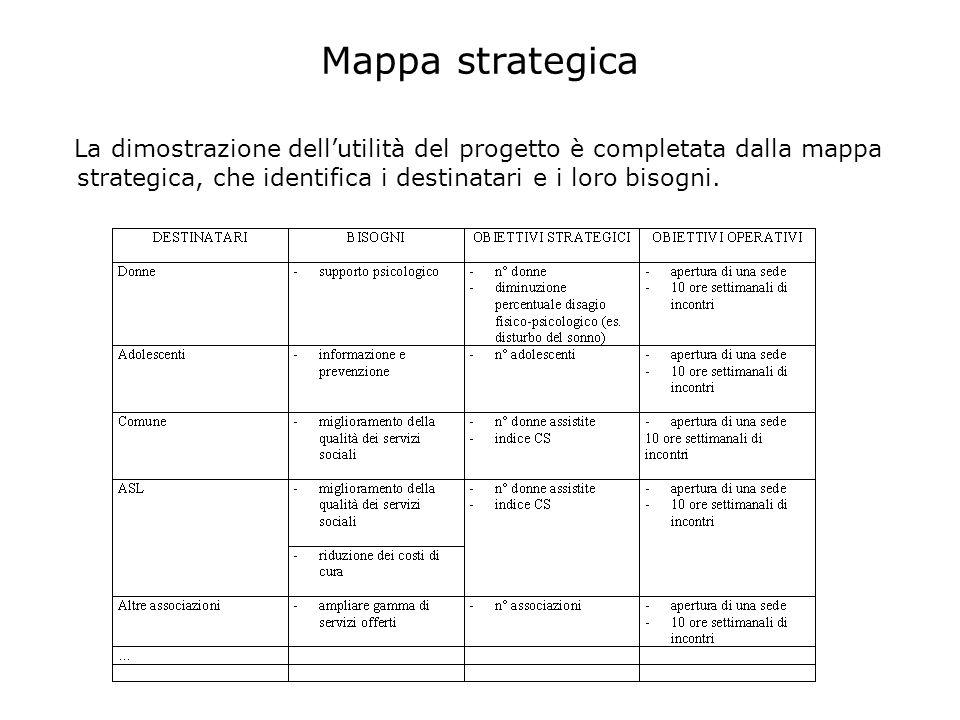 Mappa strategica La dimostrazione dell'utilità del progetto è completata dalla mappa strategica, che identifica i destinatari e i loro bisogni.