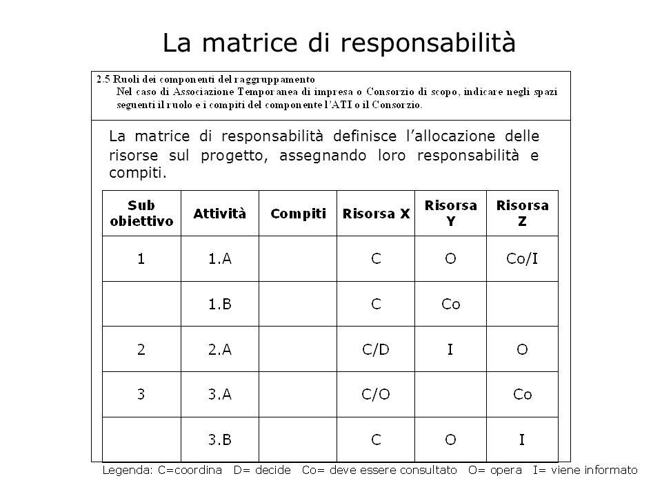 La matrice di responsabilità