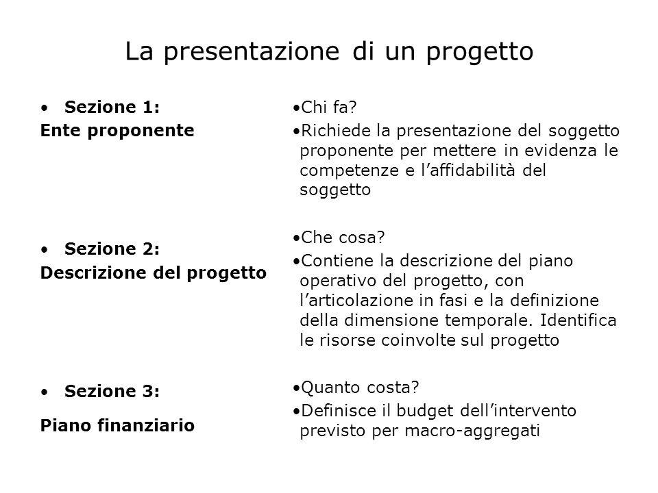 La presentazione di un progetto