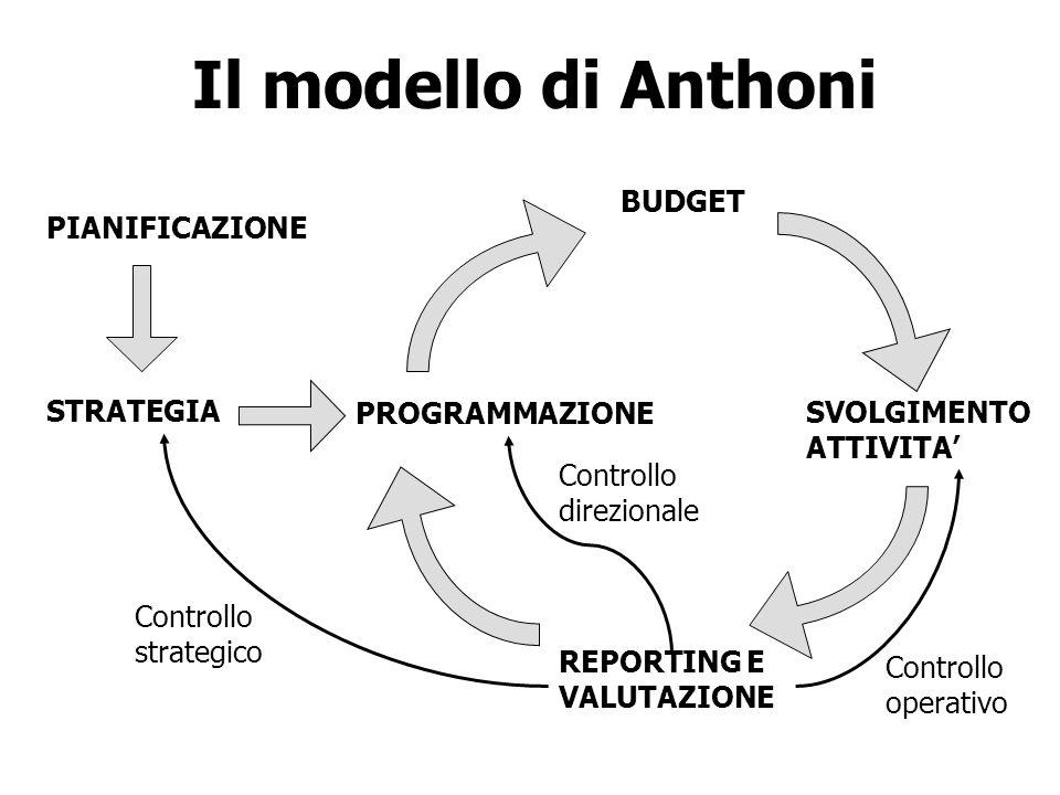 Il modello di Anthoni BUDGET PIANIFICAZIONE STRATEGIA PROGRAMMAZIONE