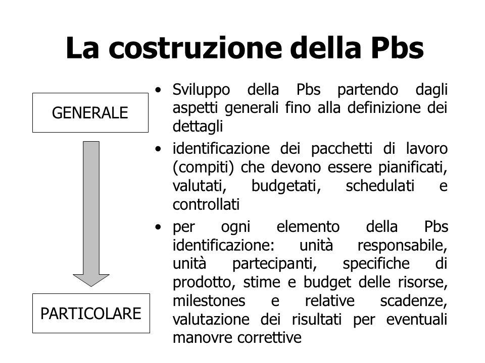 La costruzione della Pbs