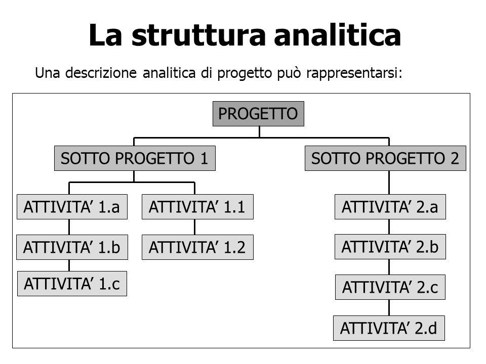 La struttura analitica