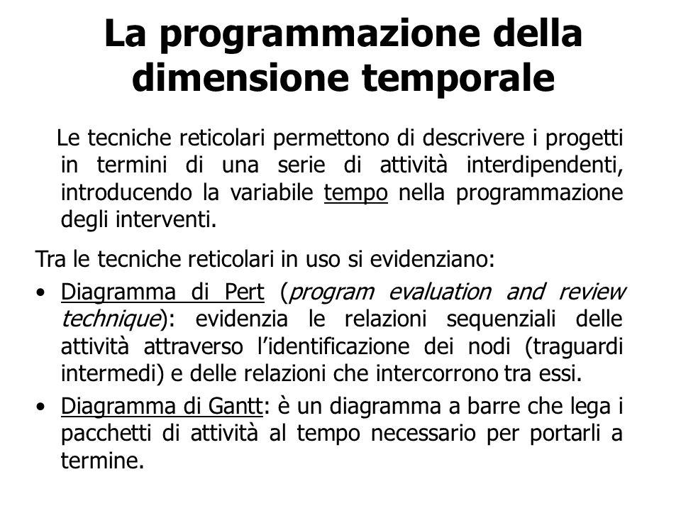 La programmazione della dimensione temporale