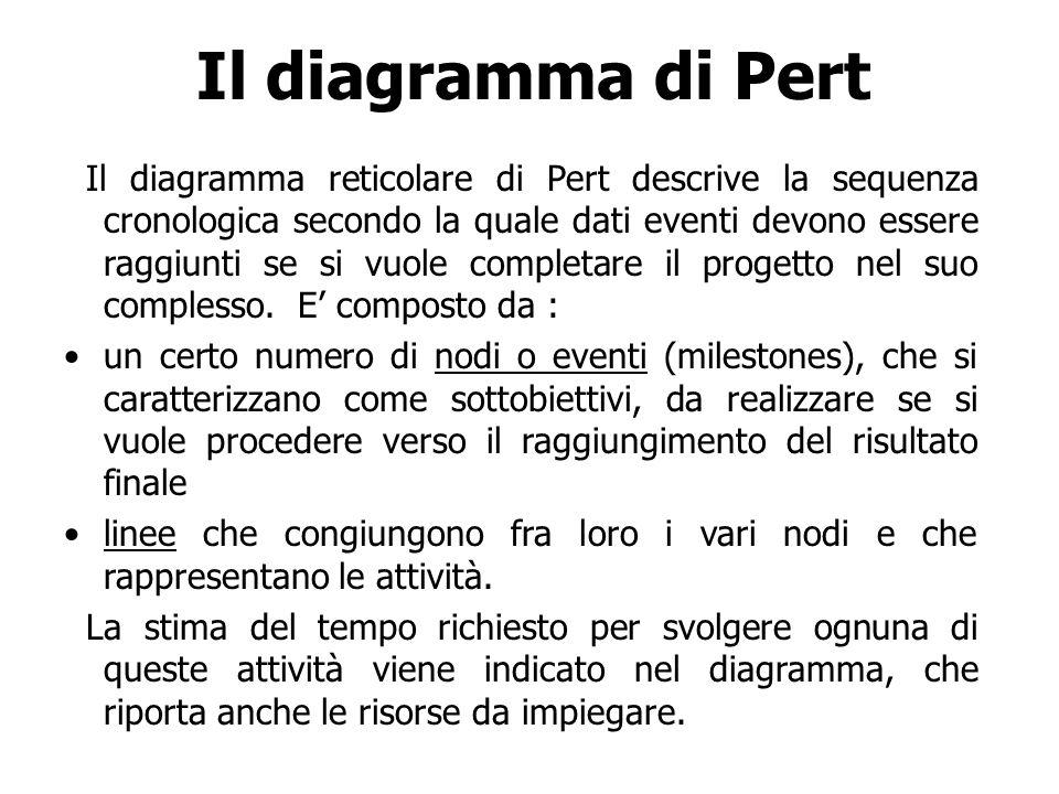 Il diagramma di Pert