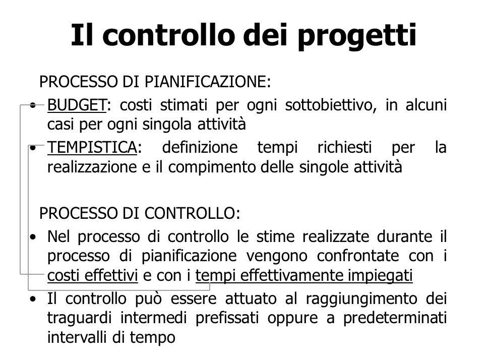 Il controllo dei progetti