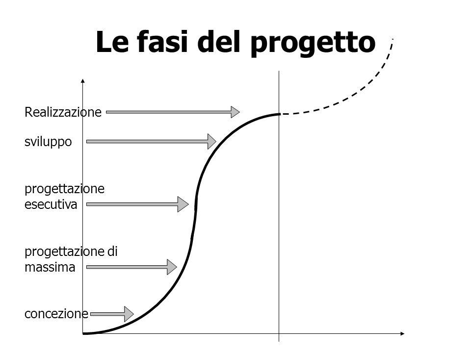 Le fasi del progetto Realizzazione sviluppo progettazione esecutiva