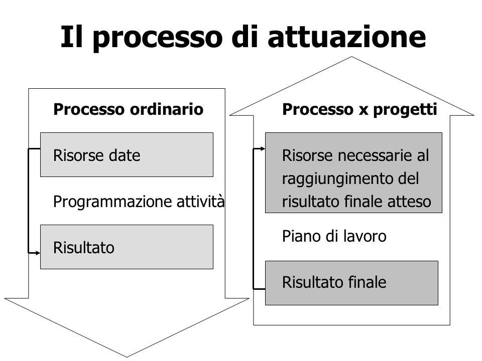Il processo di attuazione