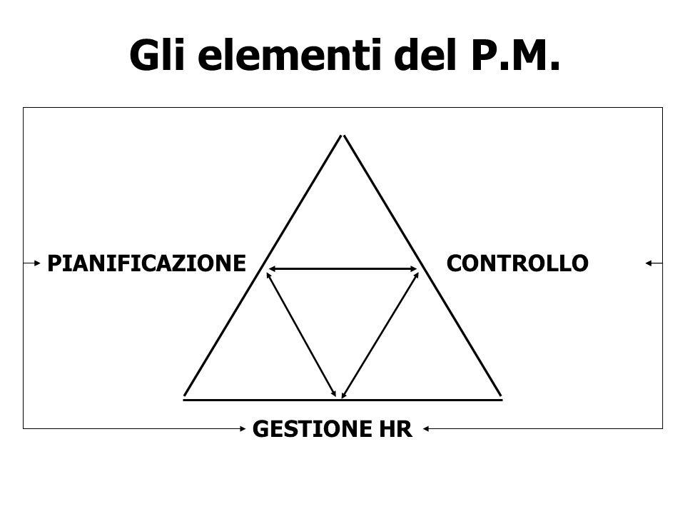 Gli elementi del P.M. PIANIFICAZIONE CONTROLLO GESTIONE HR