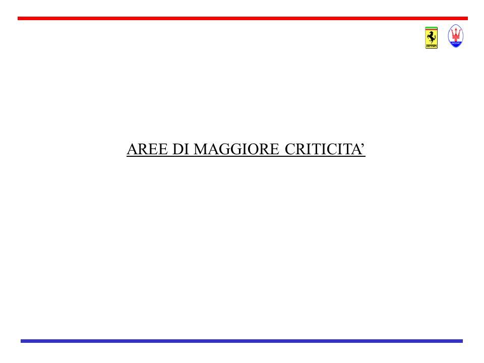 AREE DI MAGGIORE CRITICITA'