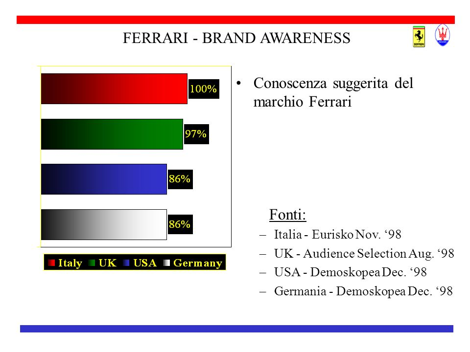 FERRARI - BRAND AWARENESS