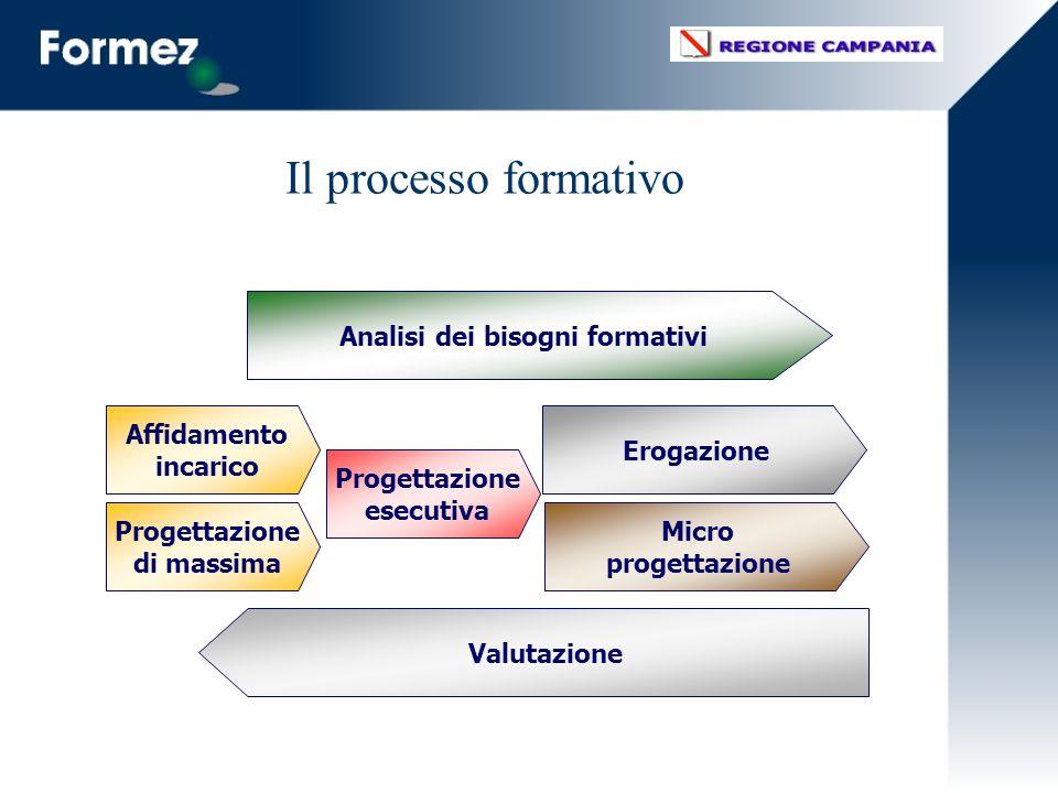 Il processo formativo Affidamento incarico Progettazione di massima