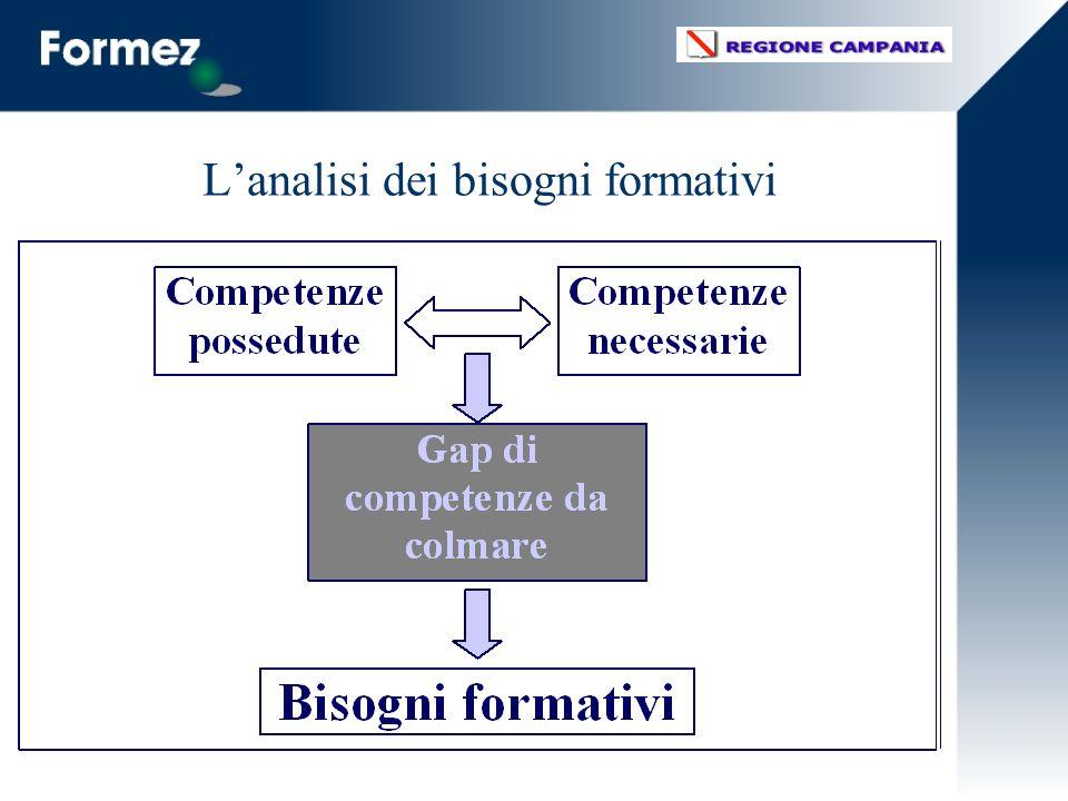 L'analisi dei bisogni formativi
