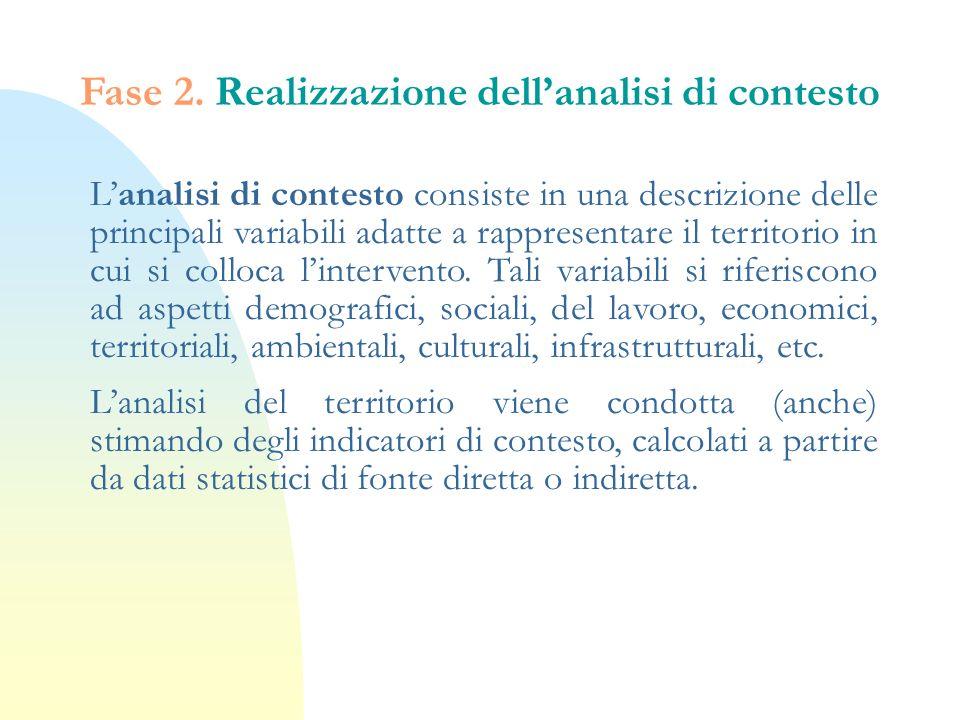 Fase 2. Realizzazione dell'analisi di contesto