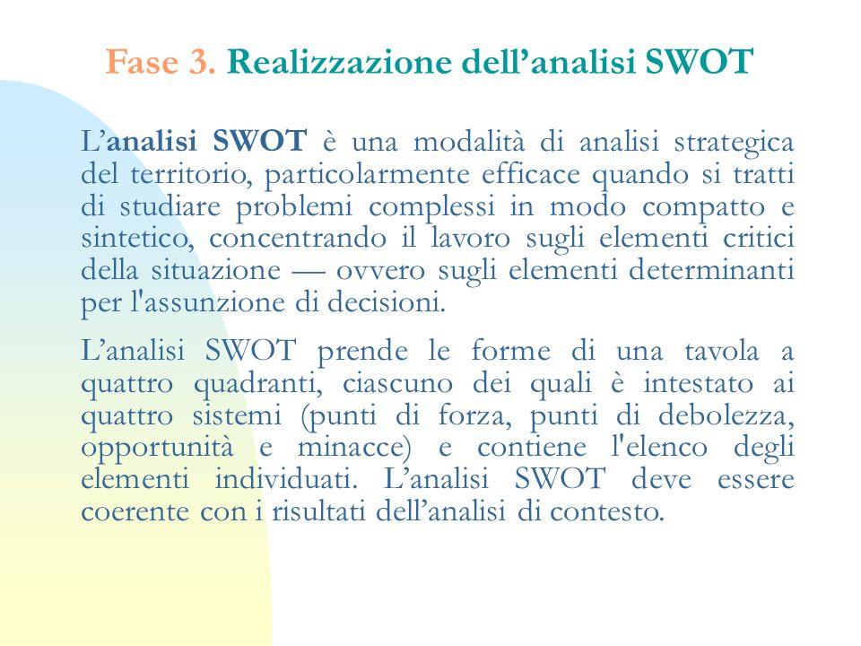 Fase 3. Realizzazione dell'analisi SWOT