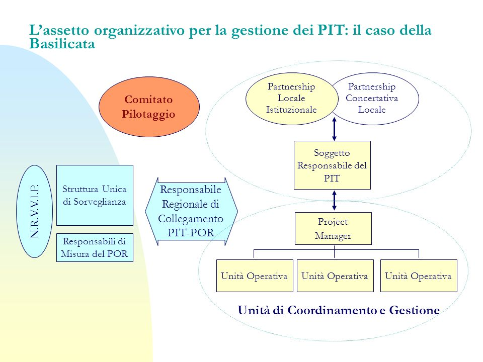 Unità di Coordinamento e Gestione