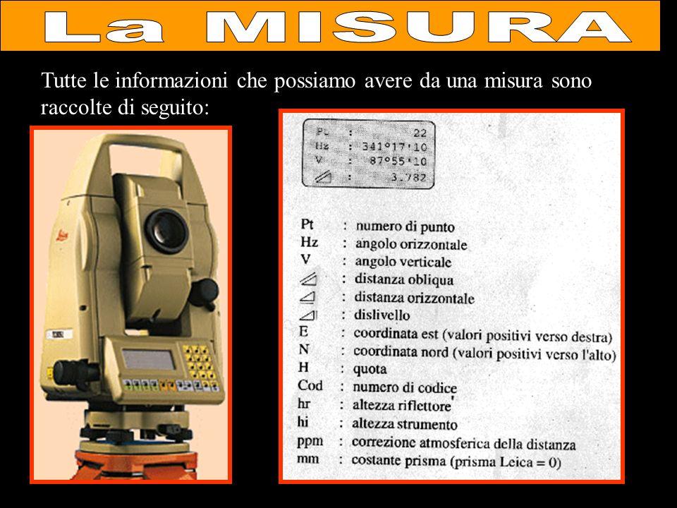 La MISURA Tutte le informazioni che possiamo avere da una misura sono raccolte di seguito:
