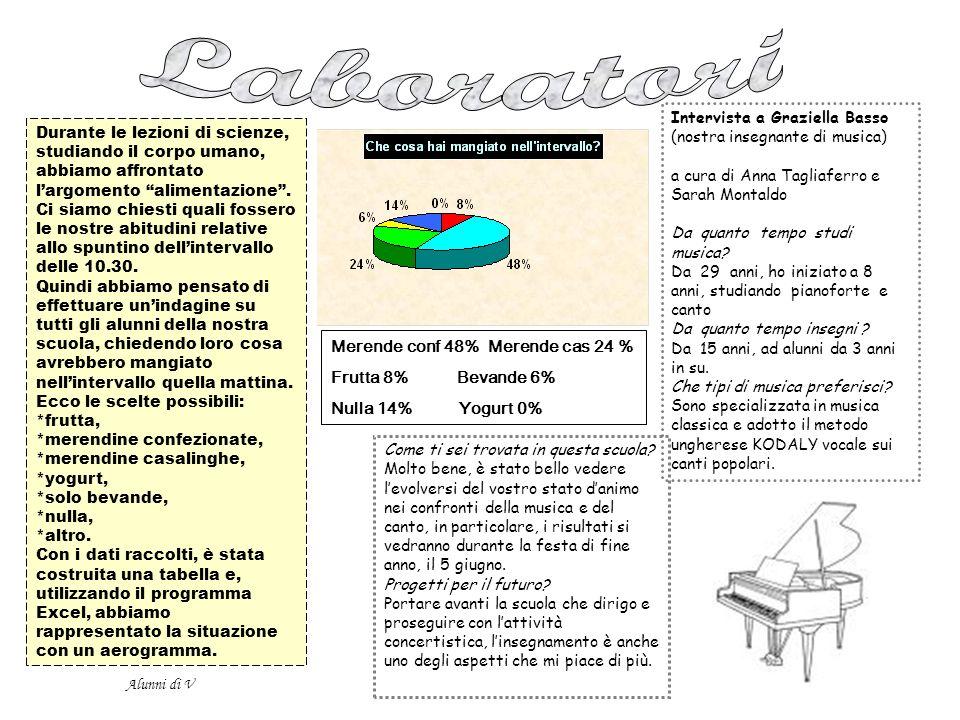 Laboratori Merende conf 48% Merende cas 24 % Frutta 8% Bevande 6%