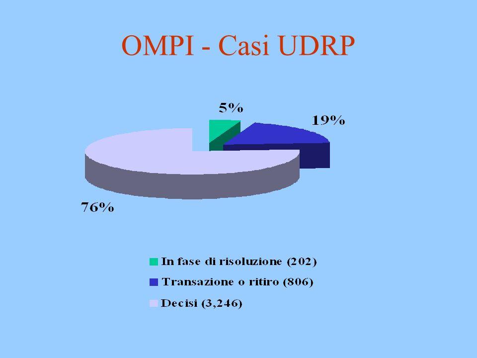 OMPI - Casi UDRP