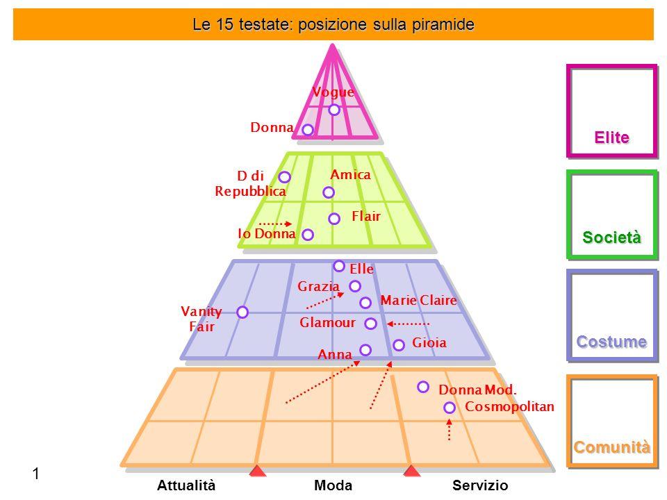 Le 15 testate: posizione sulla piramide