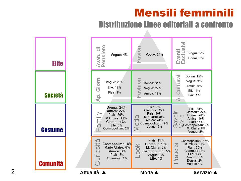 Mensili femminili Distribuzione Linee editoriali a confronto Family