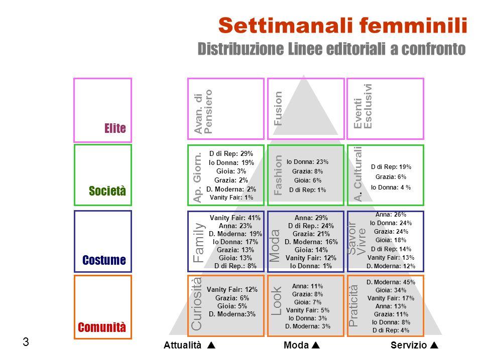 Settimanali femminili