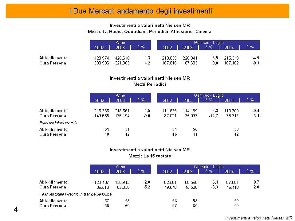 I Due Mercati: andamento degli investimenti