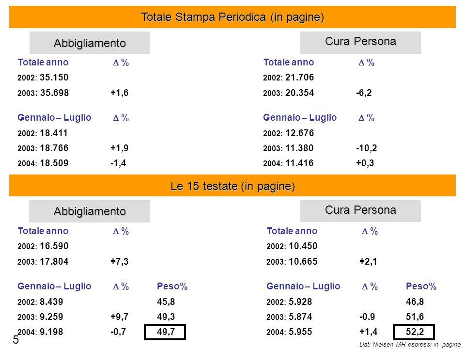Totale Stampa Periodica (in pagine)