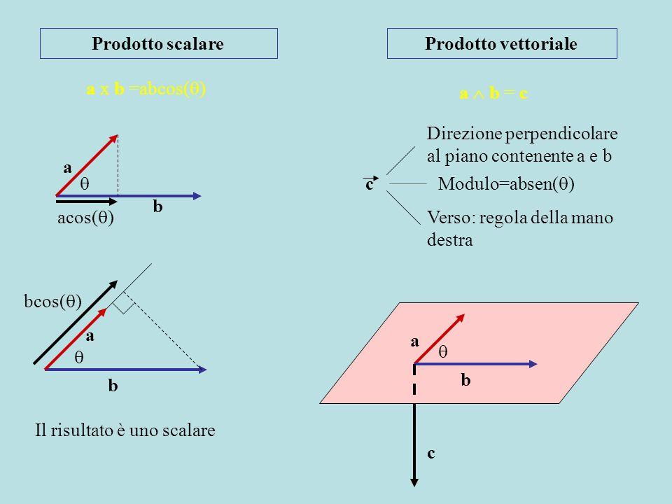 Prodotto scalareProdotto vettoriale. a x b =abcos() a  b = c. Direzione perpendicolare al piano contenente a e b.