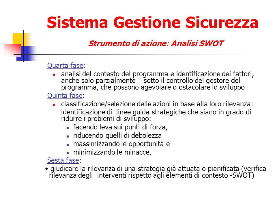 Sistema Gestione Sicurezza Strumento di azione: Analisi SWOT