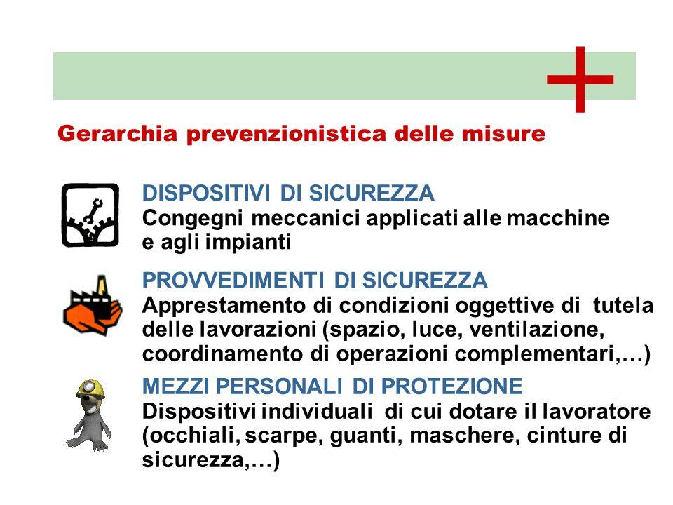 + Gerarchia prevenzionistica delle misure DISPOSITIVI DI SICUREZZA